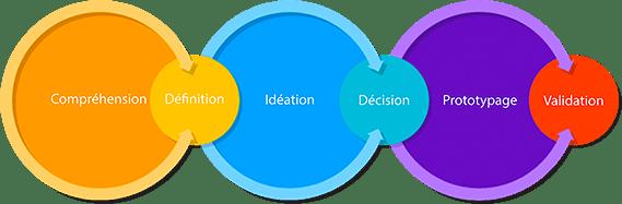 Itération des étapes du design sprint