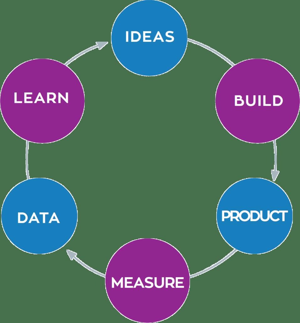 Schéma Lean Startup