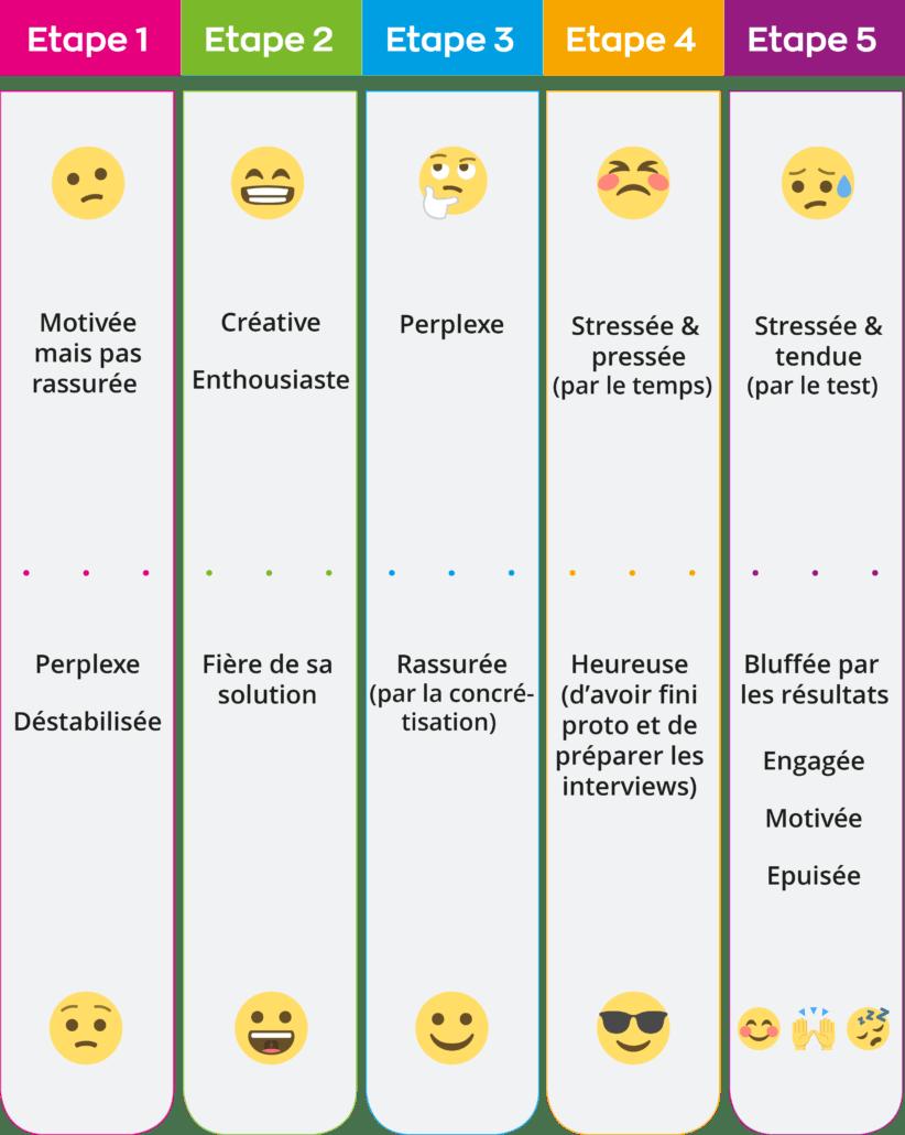 calendrier des humeurs design sprint